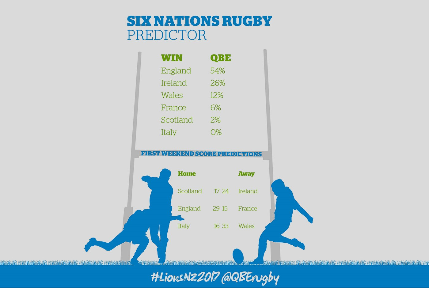 QBE calls the RBS 6 Nations for England