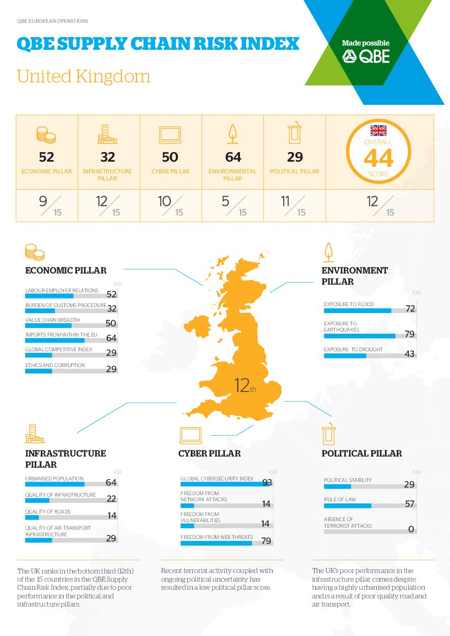 Supply Chain Index - UK