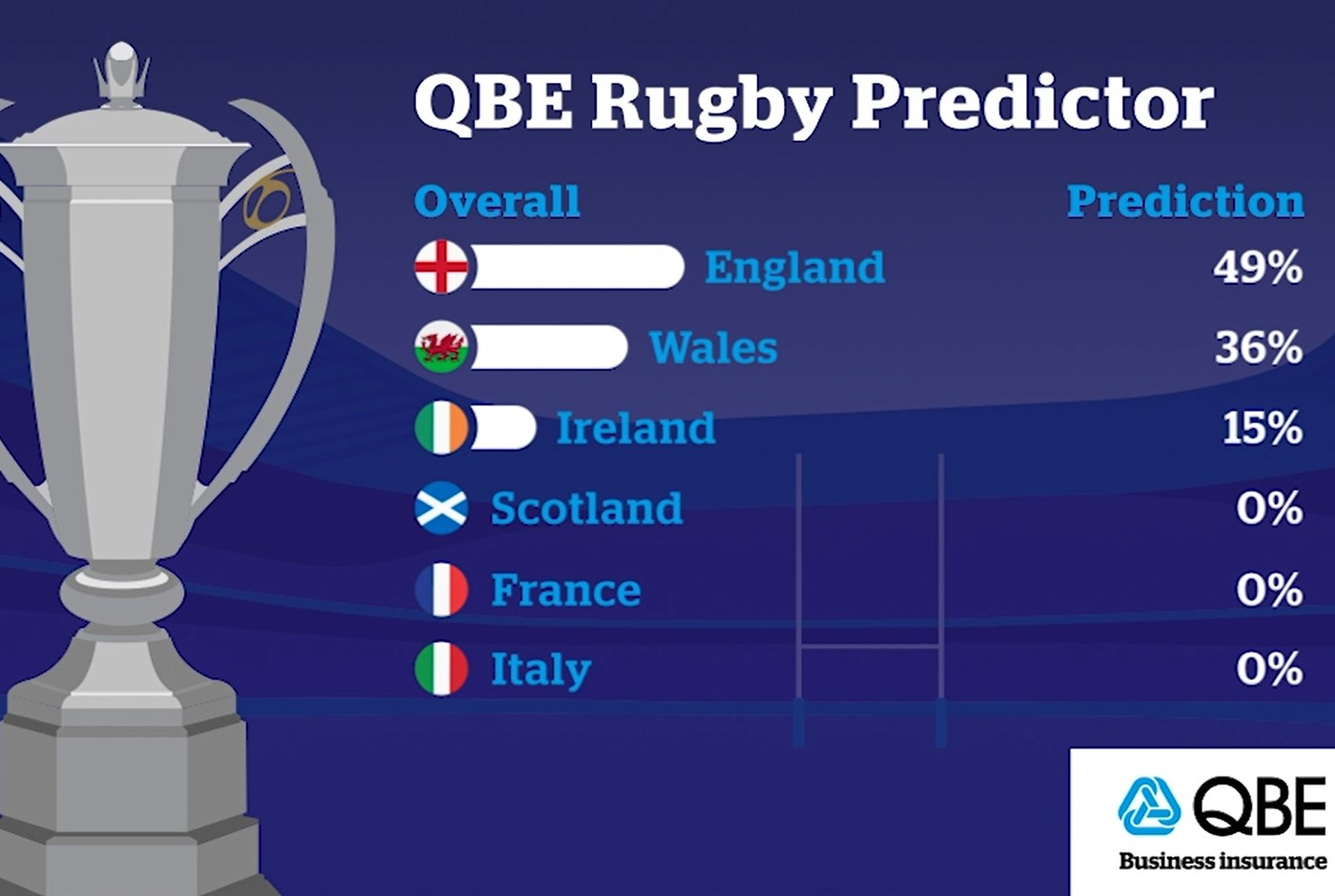 QBE supercomputer predicts Six Nations outcome to go down to the final day