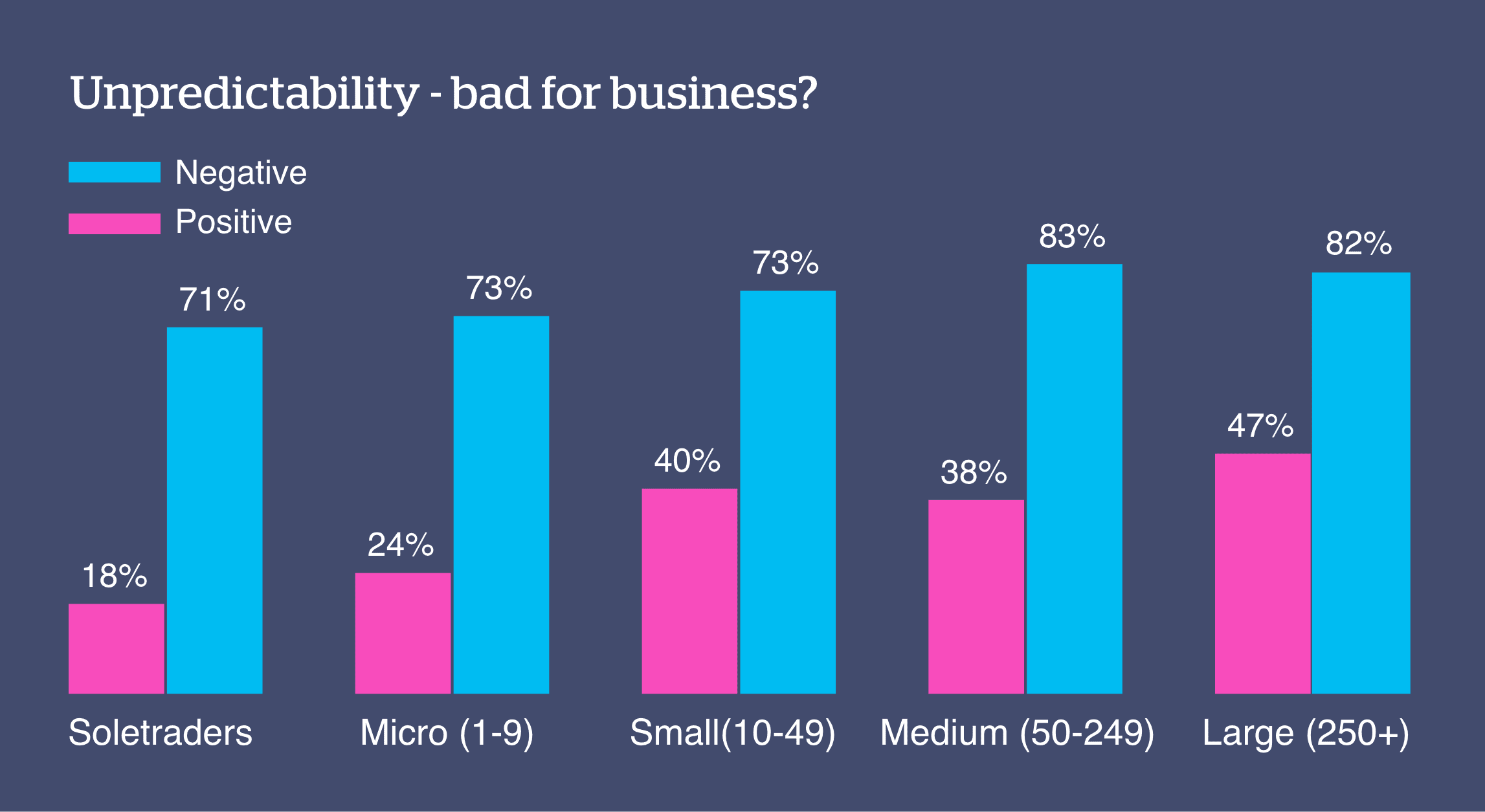 Source: The QBE Unpredictability Index - 2019 'What impact, if any, have unpredictable events had on the business you work for?'